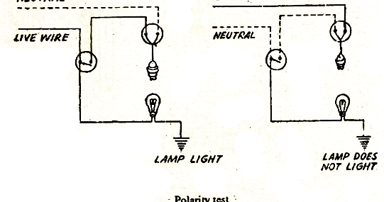 electrical topics  testing of polarity of the single pole