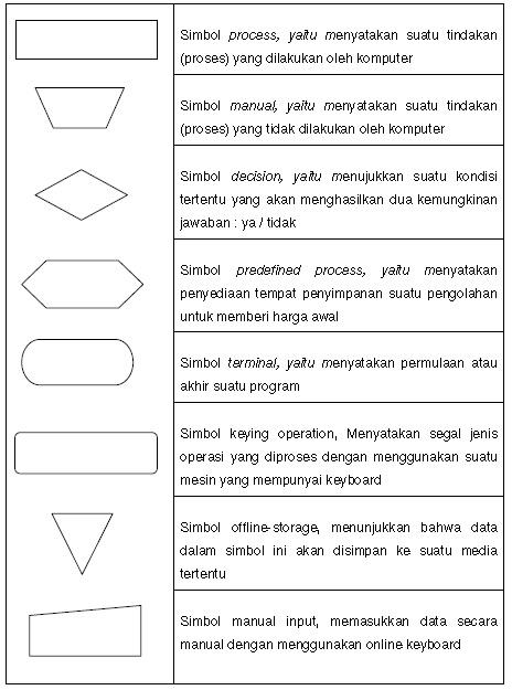 Komputer dan perkembangannya flowchart diagram diagram alur jenis jenis diagram alur ccuart Image collections