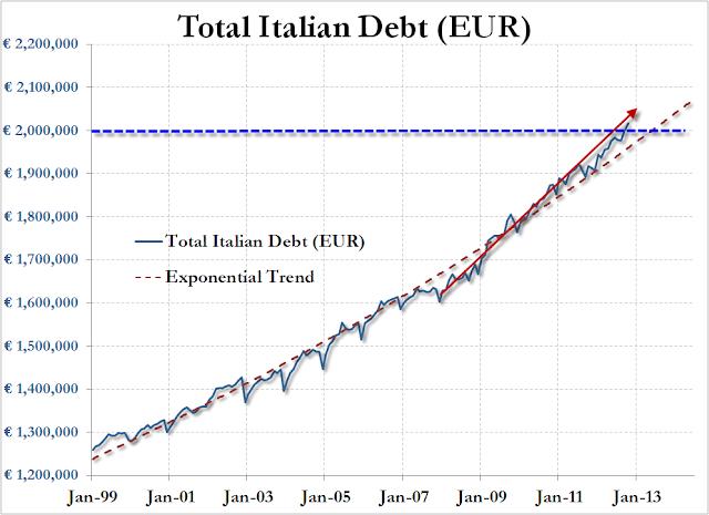 2012.12.13+ZH+Debito+Pubblico+Italia+1999 2012 Zero Hedge sul superamento dei 2 Trilioni di Euro di Debito Pubblico Italiano