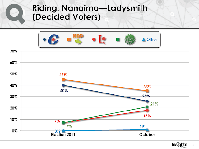 Strategic voting in Nanaimo-Ladysmith