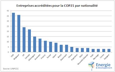 Les entreprises (collectif BINGO) représentées à la COP21 sont pour la plupart américaines ou... belges