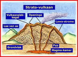 Vulkanisme yaitu
