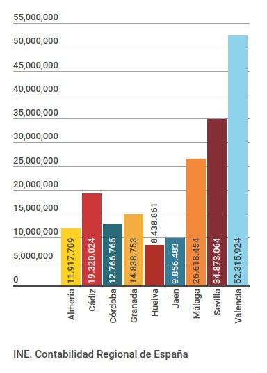 PIB 2014 (p), prov. And. y Valencia, miles €