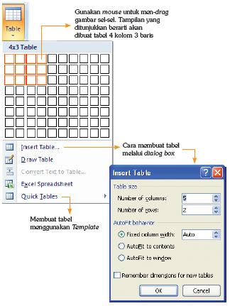 Membuat tabel melalui tab Insert pada Ribbon dan Membuat tabel melalui dialog box Insert Table.