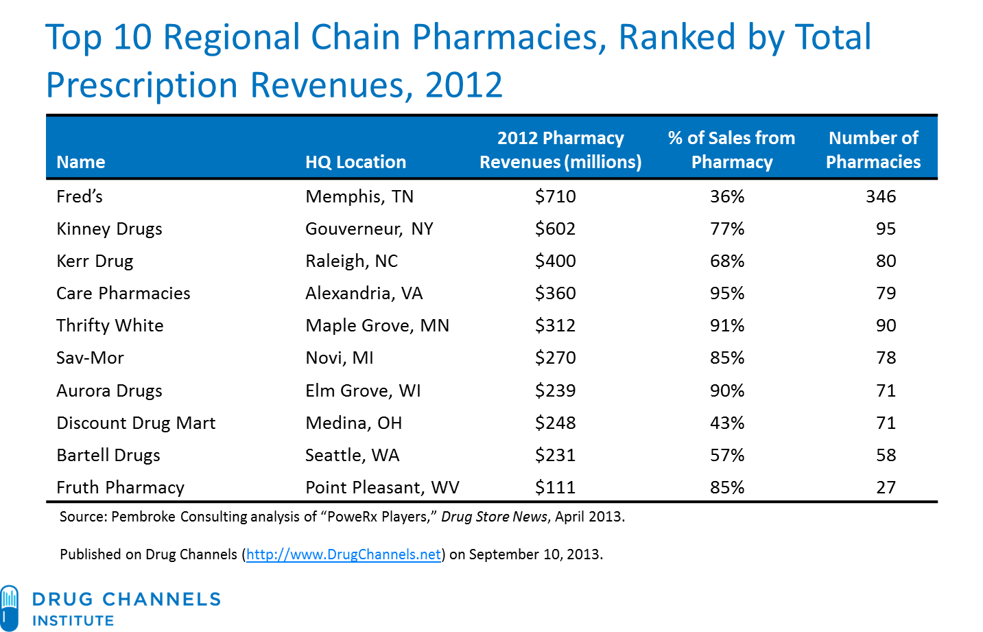 Pharmacy top10 business