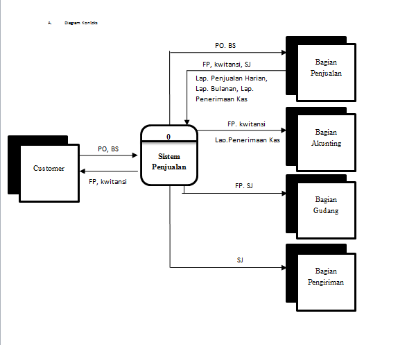 Terlalu lama sendiri diagram konteks ccuart Choice Image