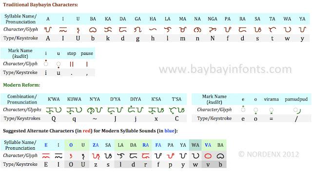 Modern Baybayin Chart