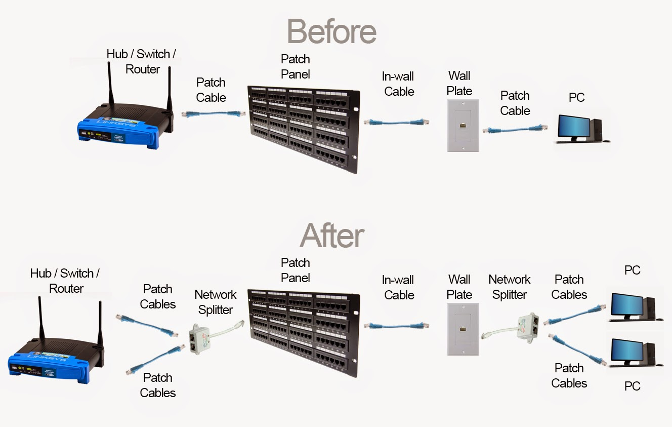 How To Use A Ethernet Splitter