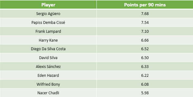 FPL - Points per match