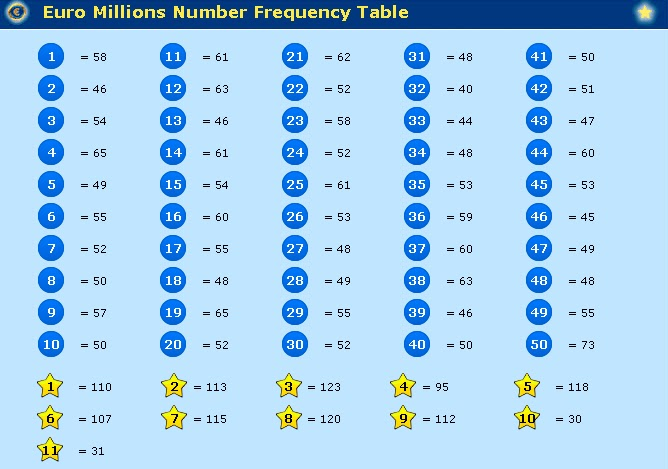 Euromillions How Many Numbers