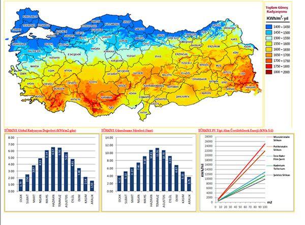 Türkiyenin güneş enerjisi potansiyeli haritası