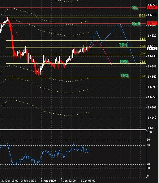 Forex gbp usd trading strategy