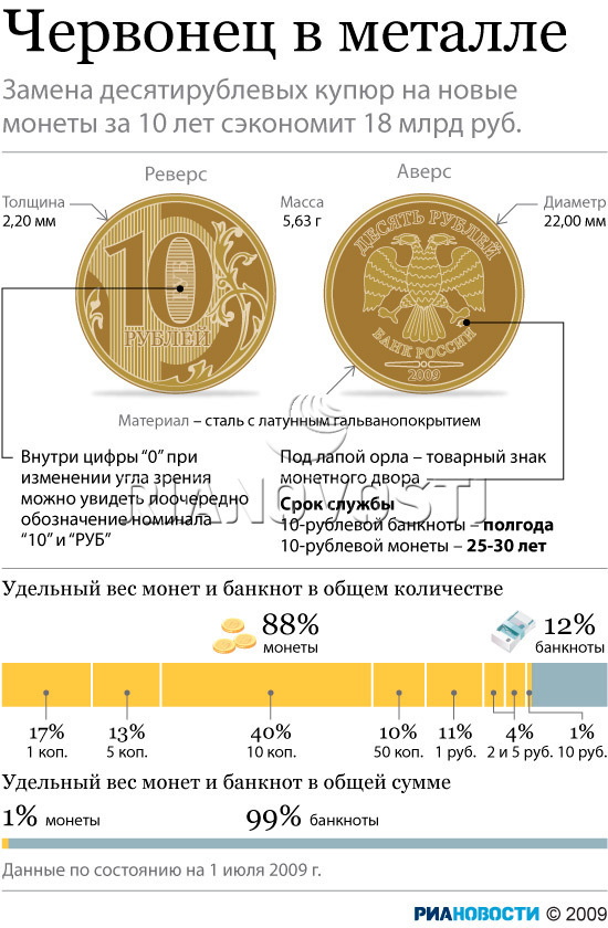 Червонец в металле (10 рублей)