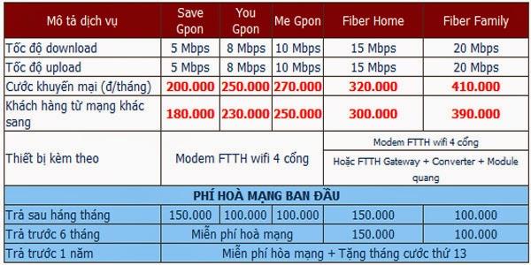 Đăng Ký Lắp Đặt Wifi FPT Tại An Phú, Bình Dương 1