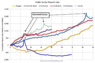 public sector payroll jobs chart