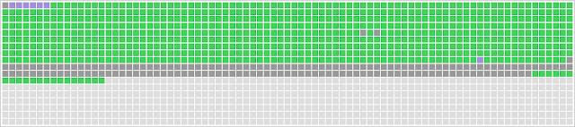 rappresentazione risultati test PerfectDisk