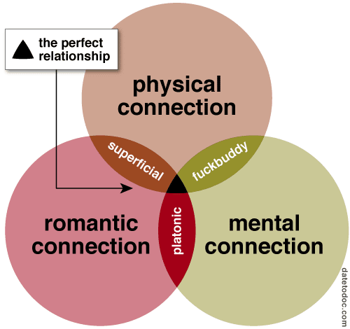 vennoid different venn diagrams from different sources perfect  : relationship venn diagram - findchart.co
