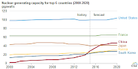 Nuclear generating capacities for top 6 countries 2000-2020 (Credit Source: U.S. Energy Information Administration, International Atomic Energy Agency, World Nuclear Association) Click to Enlarge.