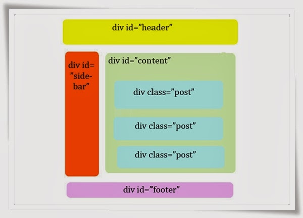 Designing a Blog with HTML5