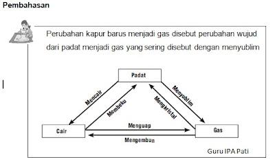 Soal Dan Pembahasan Ips 7 Smp Zat Dan Wujudnya 2013 2014 Kumpulan Soal Dan Prediksi Ujian