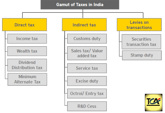 impact of value added taxation on indian Scenario here stated with a brief description of the historical scenario of indian taxation and its tax structure then the need arose for the change in tax structure from traditional to gst model gst has be detailed discuss in this paper as the background, silent features and the impact of gst in the present tax scenario in india.