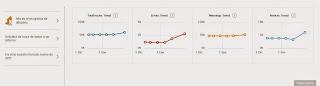 Cuatro gráficos de tendencias de errores e informaciones relacionadas con la auditoría