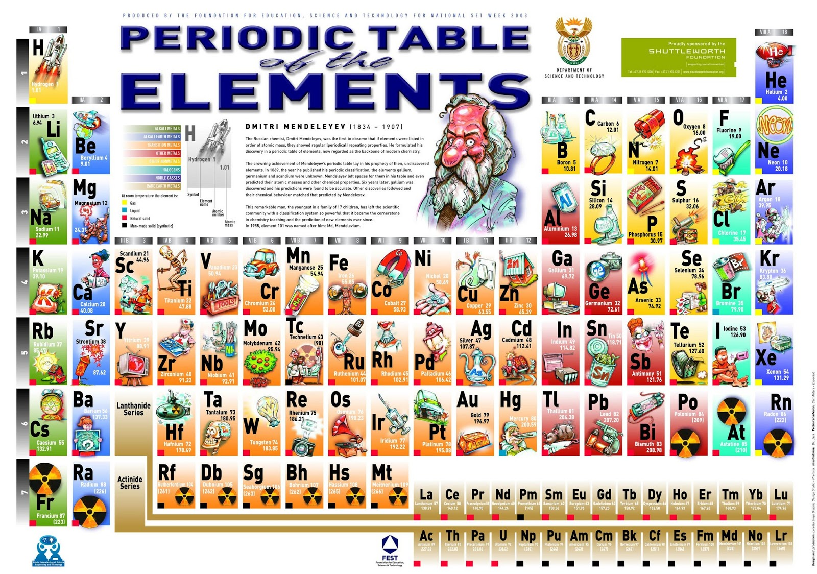 Periodic tables excellent pictorial represenation useful for 10 elements of the periodic table