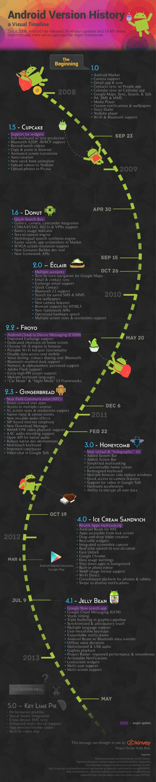 Infographic Of Android Versions -innotechive