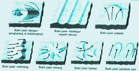 Pengertian Sedimentasi dan Macam-Macam Sedimentasi