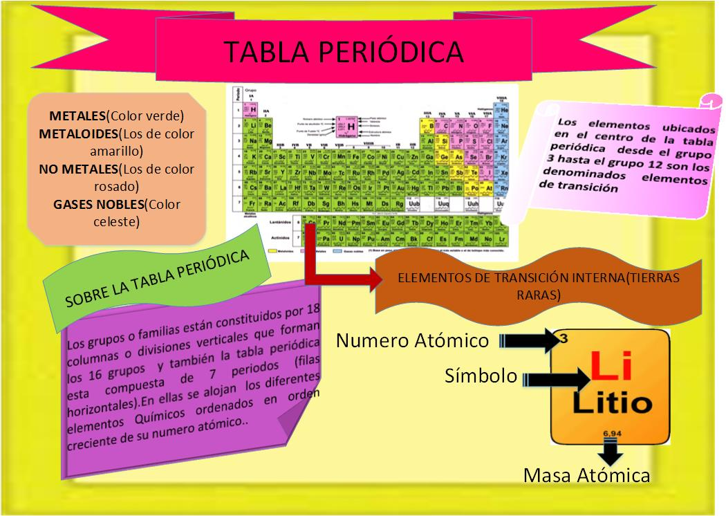 Tabla peridica resumen urtaz Choice Image