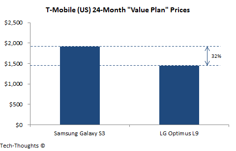 T-Mobile Contract Pricing
