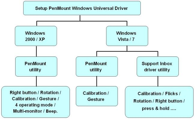 Types of operating systems and functions of windows for Window functions