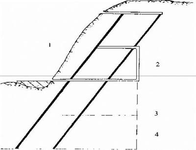 Рис. 4.7 Схема вскрытия