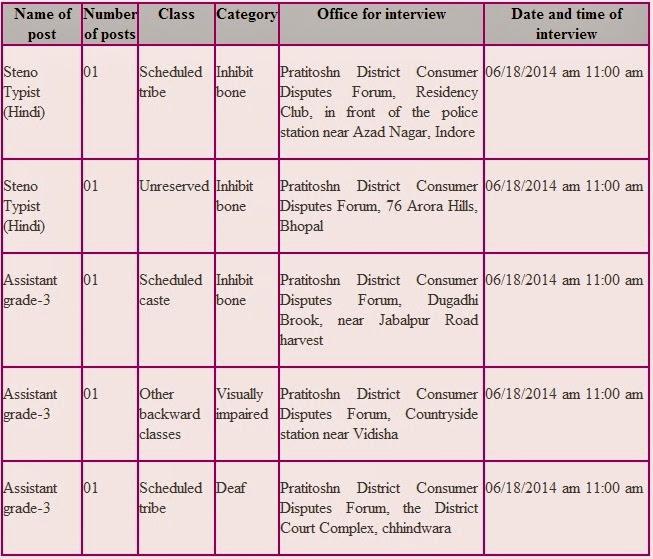 madhya pradesh govt jobs,madhya pradesh recruitment,latest govt jobs in madhya pradesh