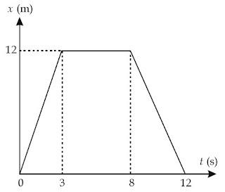grafik kedudukan (x) terhadap waktu (t)