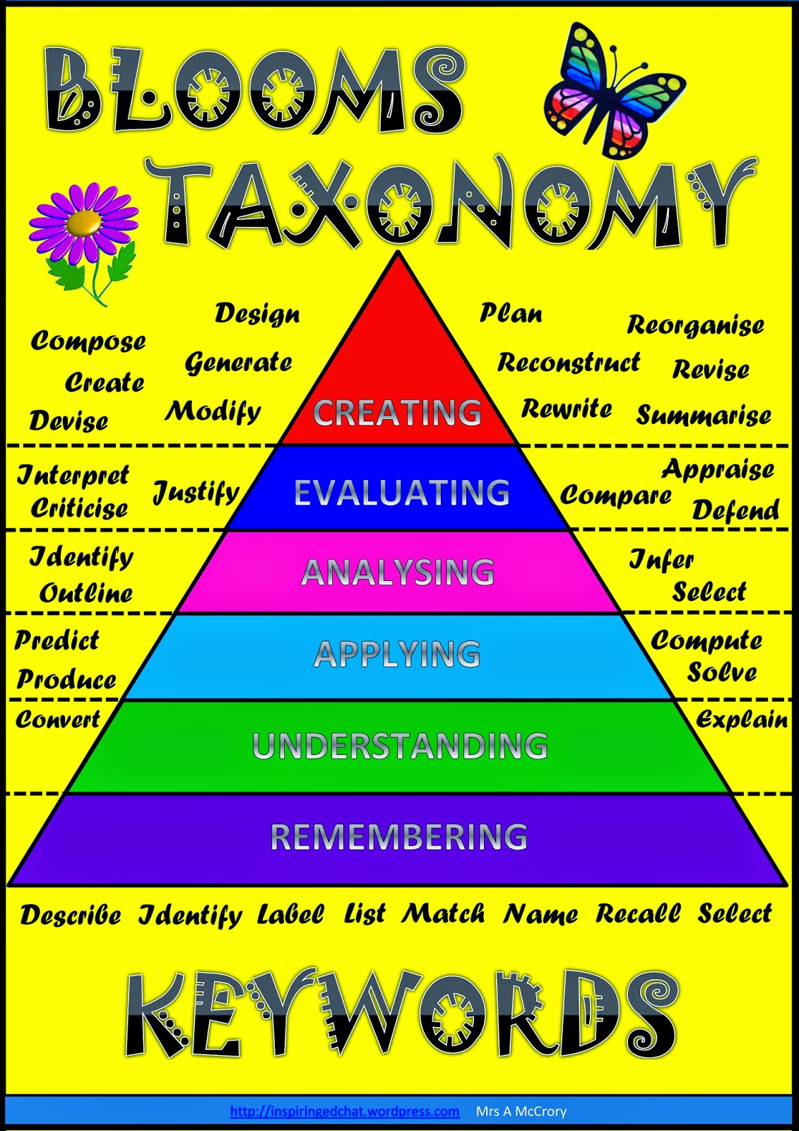 questions on the taxonomy of blooms taxonomy Sample question stems based on revised bloom's taxonomy analyze evaluate create what is the function of what's fact opinion what assumptions.