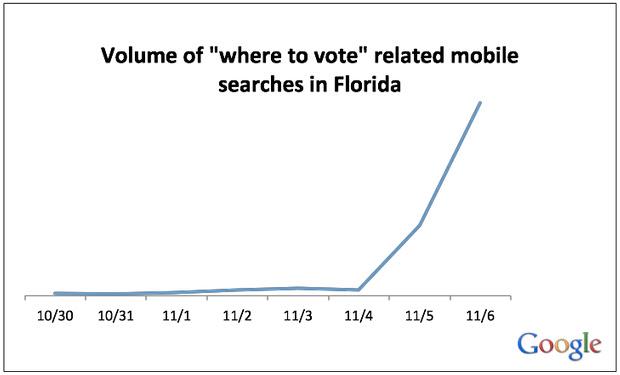 http://1.bp.blogspot.com/-_HjwtuwpMFA/UKEvdGqp9MI/AAAAAAAAAVQ/BNiYP6SjJ8s/s640/mobile-voter-search-chart1.tiff