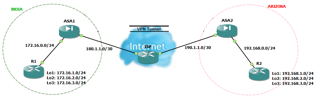 Network Galaxy Ikev1 Ipsec Site To Site Vpn Configuration On Cisco
