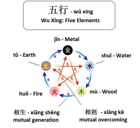 Wu Xing Vocabulary