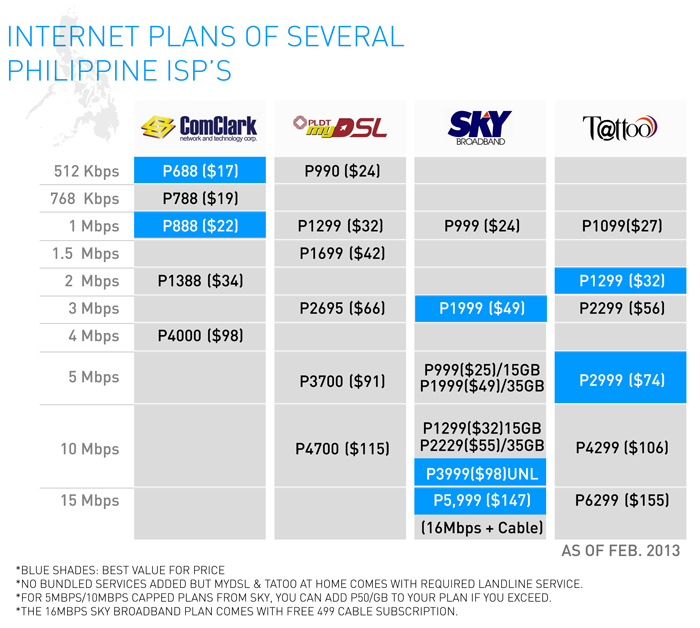 Why Are Filipinos Paying More For Slow Internet