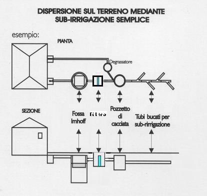Fitodepurazione water management and sustainable for Schema scarico acque reflue domestiche