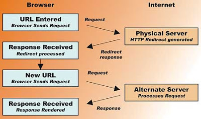 Working of redirects