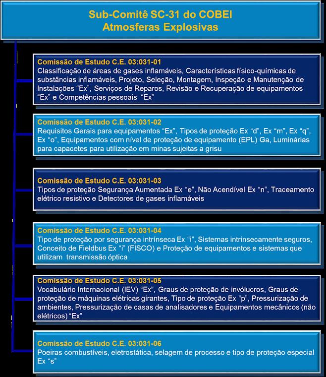 Organograma e escopo de trabalho das Comissões de Estudo do Subcomitê SC-31 - Atmosferas Explosivas