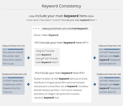 diagram konsistensi kata kunci