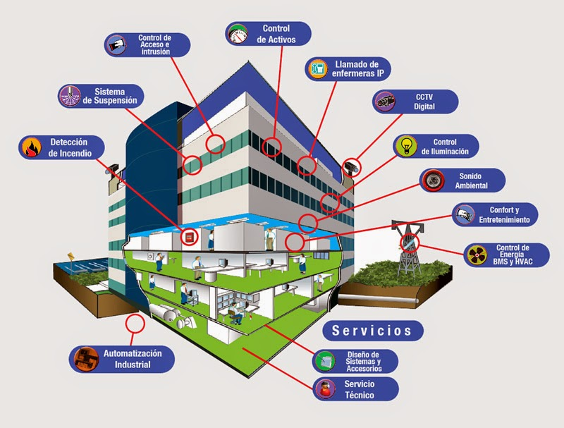 Administradores de fincas y edificios inteligentes consultasinmobiliarias.blogspot.com
