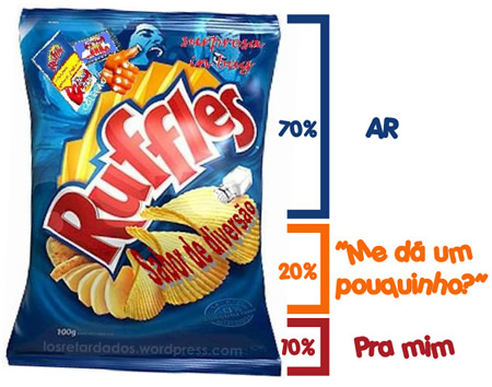 "Ruffles explica ""mito do saco de ar"" no Facebook"