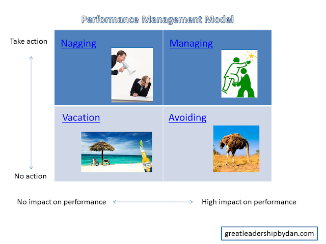 performance diagnosis model management leadership Theories of leadership, management of resources, evaluation of health care activity, and communication and group dynamics are the topics dealt in chapters 6.