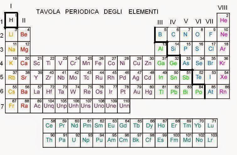 Professoressa domestico tavola periodica degli elementi - Tavola periodica degli elementi spiegazione semplice ...