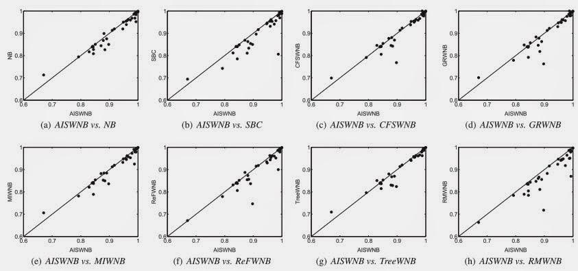 Grafik perhitungan nilai AUC AISWNB dan algoritma lainnya