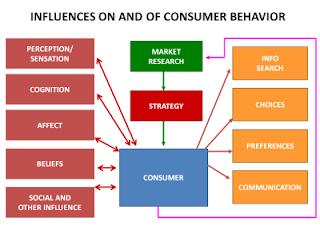 starbucks consumer behavior essays